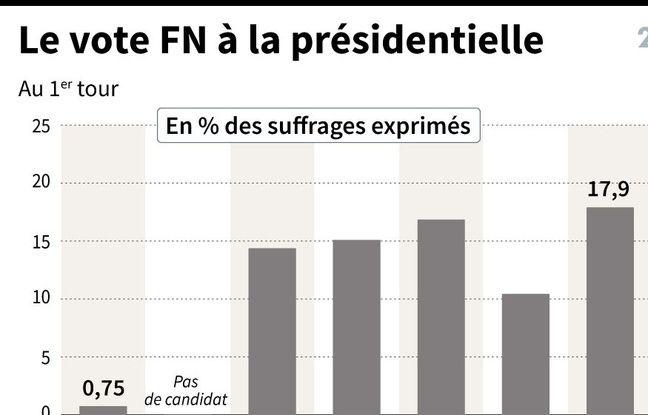 Inforgraphie sur le vote FN de l'AFP.