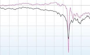 Graphique du Dow Jones le 6 mai 2010