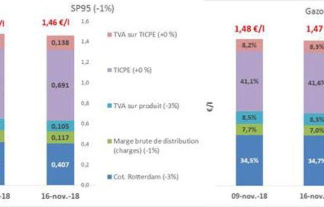 Le prix du carburant en détail, selon les derniers chiffres de l'UFIP.