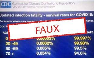 Non, les taux de mortalité et de survie exprimés sur cette infographie ne proviennent pas des CDC américains