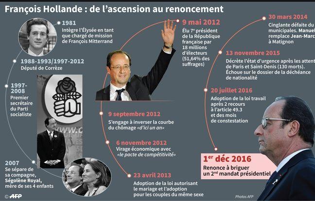 Dates clés de la carrière politique de François Hollande, qui a renoncé à briguer un second mandat présidentiel.