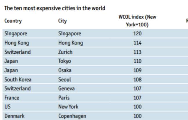 Le classement des dix villes les plus chères établi par l'Unité d'intelligence du journal The Economist.