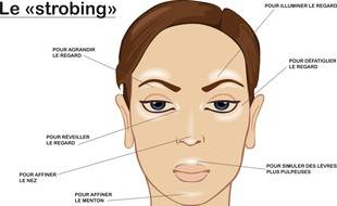 Les zones du visage à illuminer pour réussir son strobing.