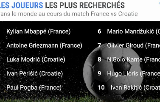 Les joueurs les plus recherchés dans le monde sur Google pendant la finale de la Coupe du monde de football