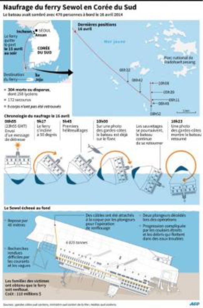 Localisation et chronologie du naufrage du Sewol, illustration des recherches sous-marines, un an après la catastrophe