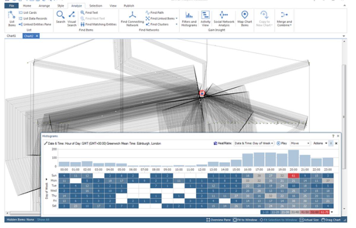 Selon IBM, Anacrim permet de mettre « en évidence les informations pertinentes » d'un dossier – IBM