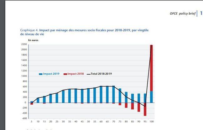 L'OFCE a calculé l'impact financier des mesures 2018 et 2019 prises par le gouvernement. Les 5% des ménages les plus riches ont gagné plus de 2000 euros en moyenne.