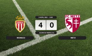 Monaco - Metz: À domicile, Monaco se balade, Metz dans le dur
