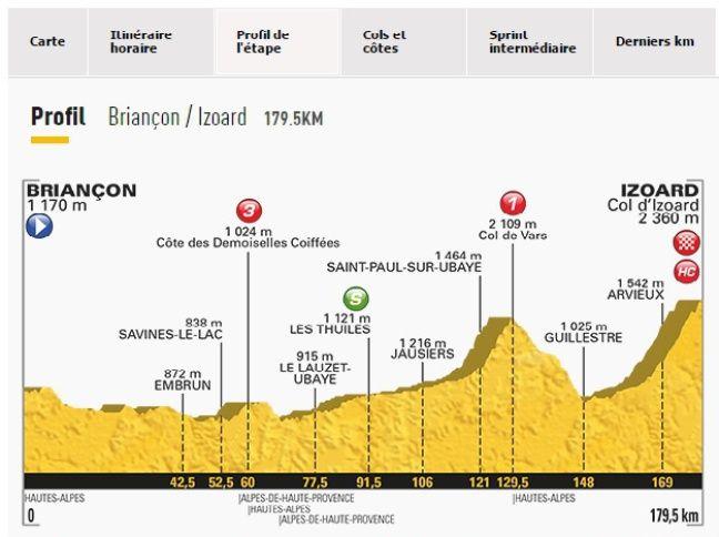 La 19e étape du tour 2017.