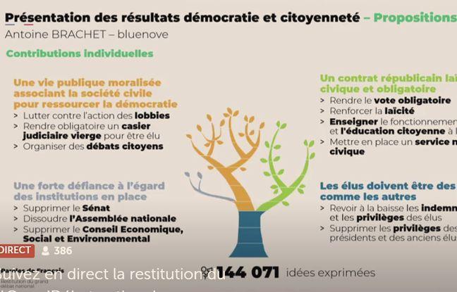 Propositions sur le thème démocratie et citoyenneté