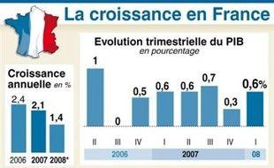 L'Insee a annoncé jeudi que le PIB avait augmenté l'an dernier de 2,1%, contre 1,9% initialement (en données corrigées du nombre de jours ouvrables), et même de 2,2% en données brutes, chiffre retenu par Bercy.