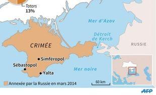 Carte de Crimée avec les villes clés
