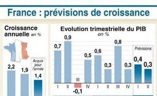 La croissance française devrait légèrement ralentir au premier semestre, freinée par la crise financière mondiale et une forte inflation se maintenant autour de 3% jusqu'à l'été, qui réduirait à peau de chagrin la hausse du pouvoir d'achat des ménages, selon l'Insee.