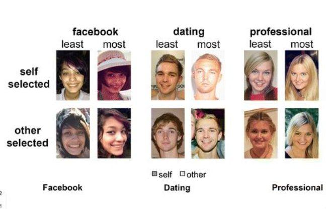 Un exemple de l'étude réalisée par l'UNSW Sydney sur le choix des photos de profil
