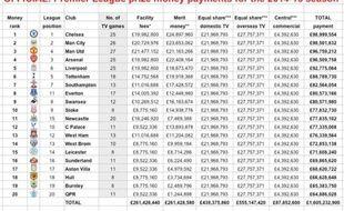 La répartition des droits TV en Premier League pour la saison 2014/2015.