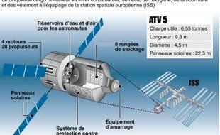 Schéma du vaisseau spatial ATV-5