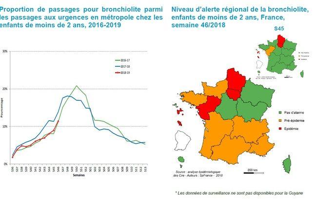 L'épidémie de bronchiolite arrive en Normandie