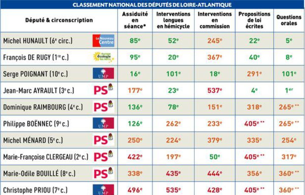 Classement national des députés français, établi sur la dernière législature (2007-2012), sur un total de 628 députés ayant siégé au moins une fois à l'Assemblée nationale. – Assemblée nationale - site www.nosdéputés.fr