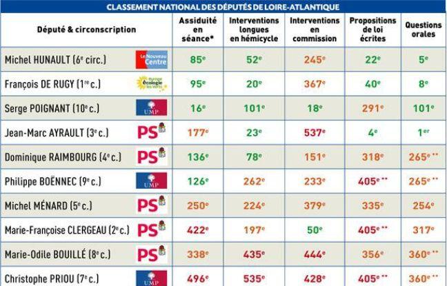 Classement national des députés français, établi sur la dernière législature (2007-2012), sur un total de 628 députés ayant siégé au moins une fois à l'Assemblée nationale.