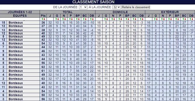 Les résultats des Girondins au XXIe siècle après 32 journées de Ligue 1.