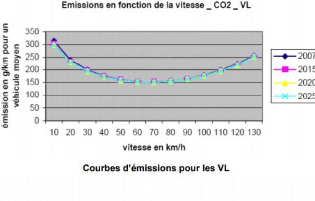 Courbe de l'ADEME des émissions de CO2 des voitures en fonction de la vitesse.
