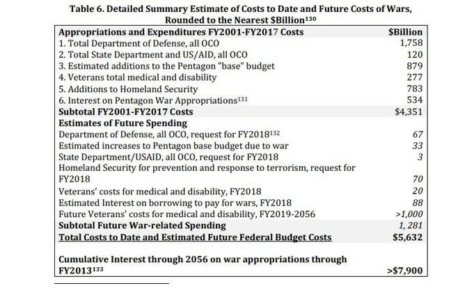 Extrait de l'étude de Crawford sur le coût total des guerres menées par les Etats-Unis.