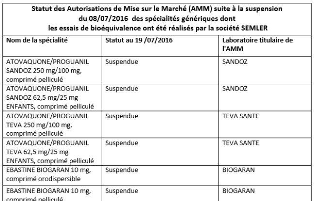 L'ANSM a décidé, dans l'attente de l'issue de la procédure d'arbitrage européen, de suspendre les Autorisations de mise sur le marché (AMM) de 9 spécialités en raison de sérieuses réserves sur l'intégrité des données issues des essais de bioéquivalence menés en Inde.