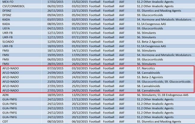 Les contrôles positifs de footballeurs effectués sous l'autorité de l'AFLD en 2015.