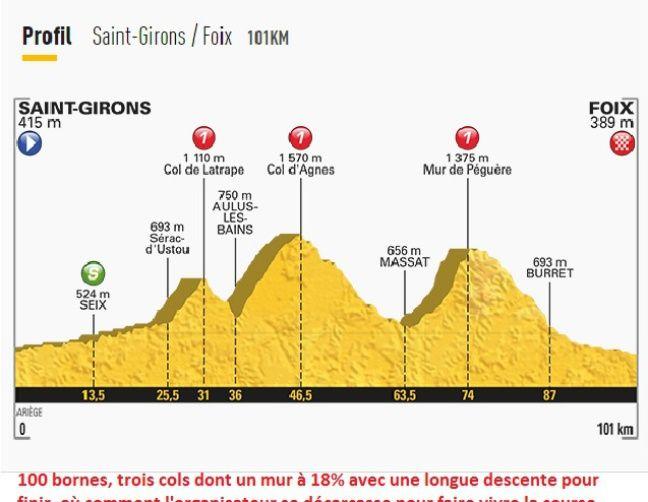 La 13e étape du Tour de France 2017