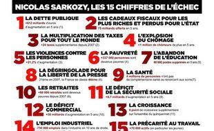 Le bilan de Nicolas Sarkozy résumé en 15 chiffres par le Parti socialiste.