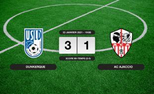 Ligue 2, 21ème journée: L'USL Dunkerque bat l'AC Ajaccio 3-1 à domicile