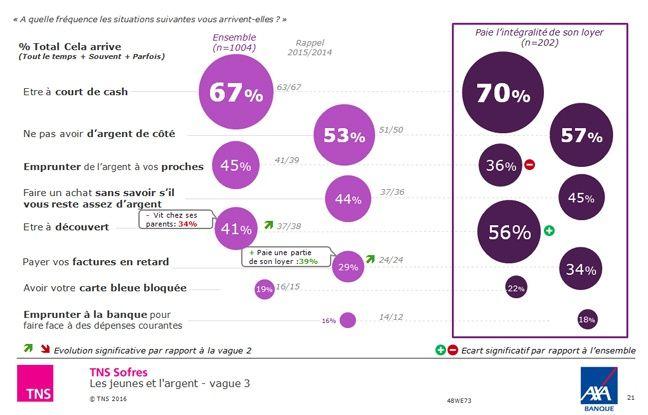 Infographie du sondage d'Axa Banque sur les jeunes et l'argent