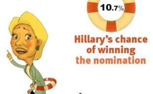 Les chances de nomination d'Hillary Clinton, le 22 avril 2008, selon le magazine «Slate».