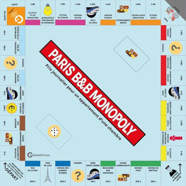 Le Monopoly détourné par une conciergerie pour voir la réalité des prix de l'immobilier en location Airbnb à Paris