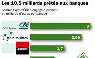 Les 10,5 milliards prêtés aux banques