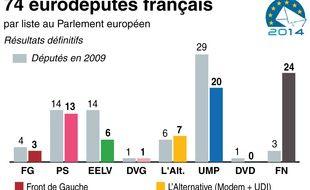 La répartition des 74 sièges d'eurodéputés attribués à la France (résultats quasi définitifs).