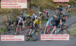 Les descentes des cols sont devenues plus décisives que les montées dans le cyclisme.