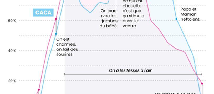 Un exemple d'infographie du compte Little Big Data, qui suit les premiers mois de vie d'un bébé