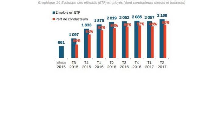 Nombre d'emplois équivalents temps plein (ETP) dans le secteur.