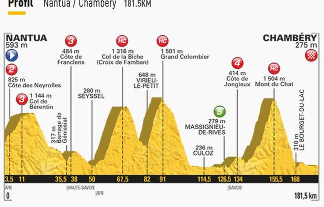 La 9e étape du Tour de France.