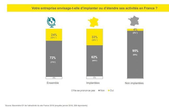 L'attractivité de la France s'est de nouveau améliorée en 2017
