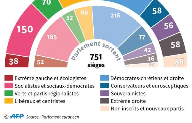 Répartition des sièges par groupes politiques au sein du Parlement européen après les élections de mai 2019.