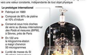 """Le kilogramme-étalon, précieusement conservé depuis plus d'un siècle près de Paris, aurait maigri ou grossi au cours du temps. Il faut le remplacer, mais comment ? Une conférence internationale qui vient de s'achever fait état d'une """"avancée historique"""" en ce sens."""