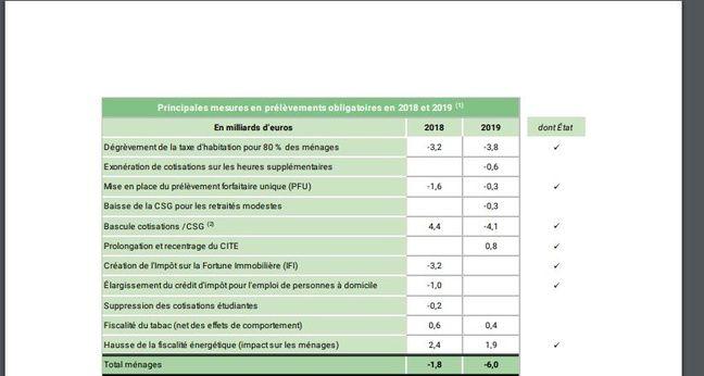 Les hausses et les baisses des prélèvements obligatoires en 2019.