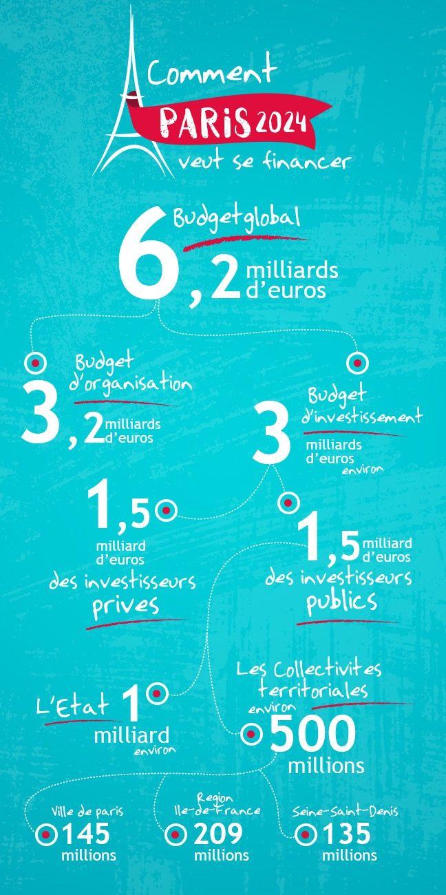 Le budget de la candidature parisienne aux JO 2024.