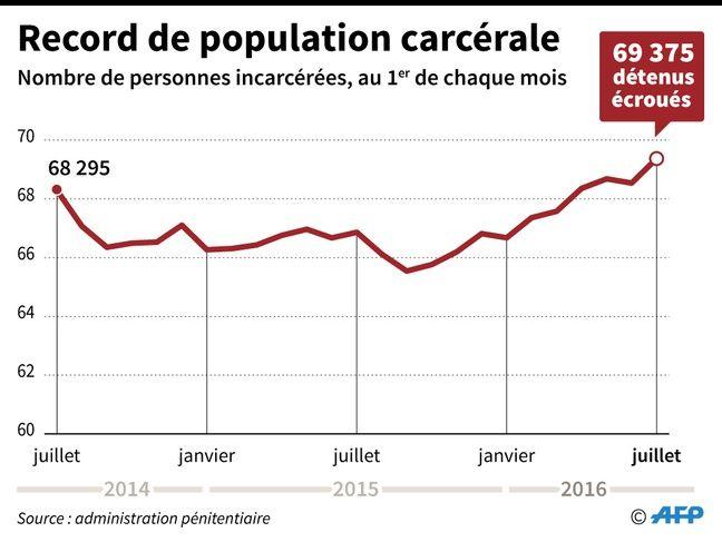 Evolution du nombre de détenus écroués en France depuis juillet 2014.