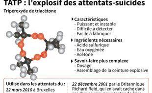 TATP : l'explosif des attentats-suicides