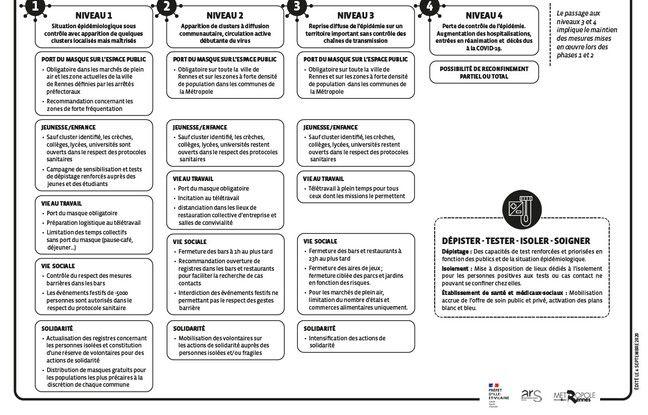 Quatre niveaux d'alerte sont prévus dans le plan métropolitain de prévention contre le Covid-19 mis en place à Rennes.