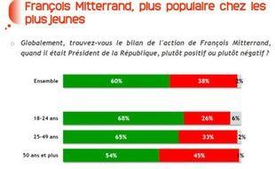 Résultats d'un sondage BVA sur la perception de François Mitterrand, trente ans après son élection (en vert, les opinions positives).