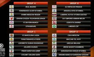 Le tirage au sort de l'Euroligue 2015-2016.